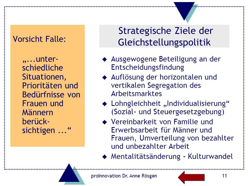 proInnovation Dr. Anne Rösgen11 Strategische Ziele der Gleichstellungspolitik u Ausgewogene Beteiligung an der Entscheidungsfindung u Auflösung der ho