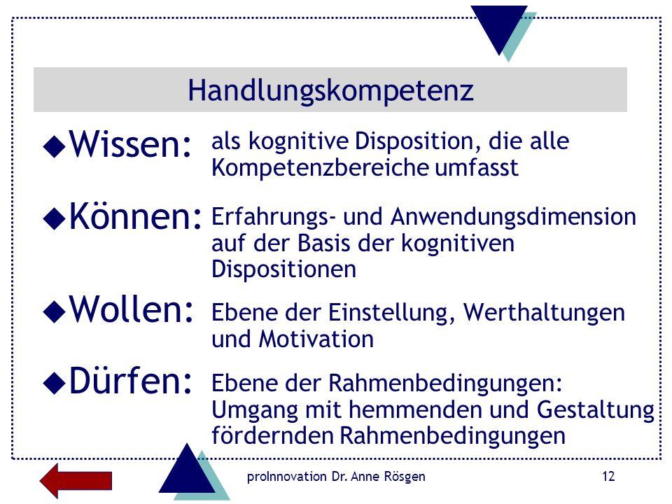 proInnovation Dr. Anne Rösgen12 Handlungskompetenz u Wissen: u Können: u Wollen: u Dürfen: als kognitive Disposition, die alle Kompetenzbereiche umfas