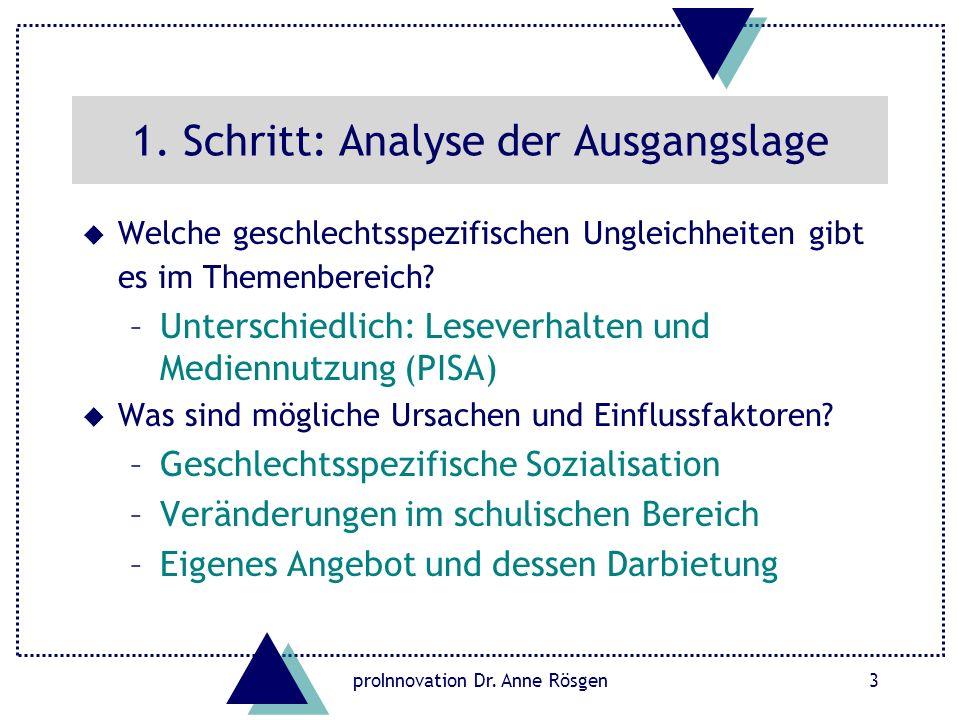 proInnovation Dr. Anne Rösgen3 1. Schritt: Analyse der Ausgangslage u Welche geschlechtsspezifischen Ungleichheiten gibt es im Themenbereich? –Untersc