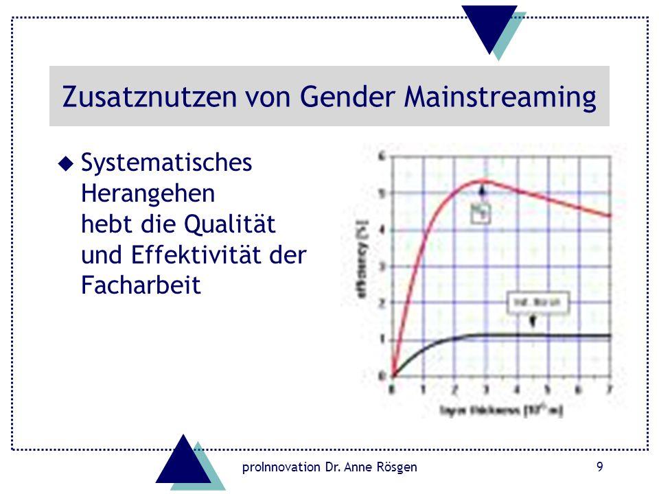 proInnovation Dr. Anne Rösgen9 Zusatznutzen von Gender Mainstreaming u Systematisches Herangehen hebt die Qualität und Effektivität der Facharbeit