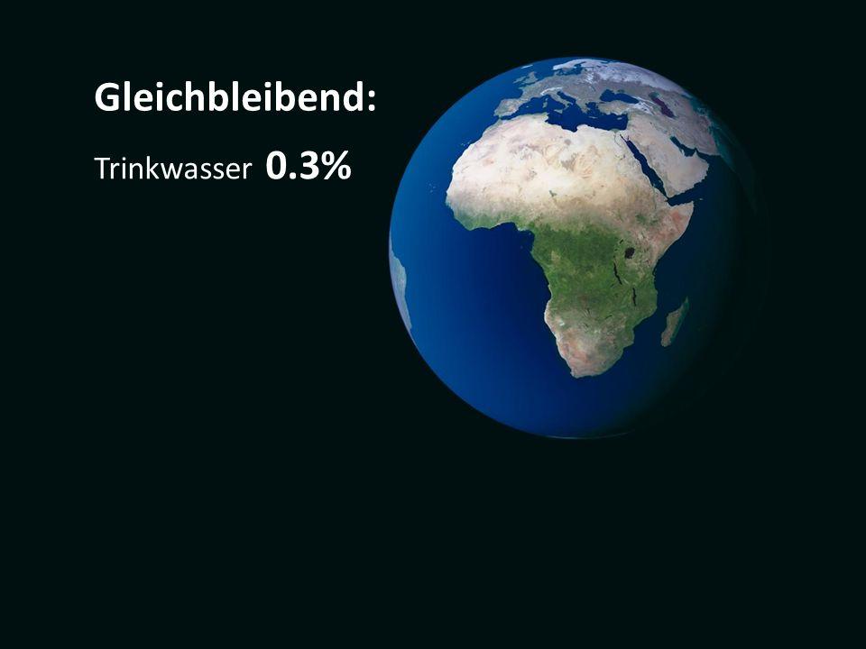 Gleichbleibend: Trinkwasser 0.3%