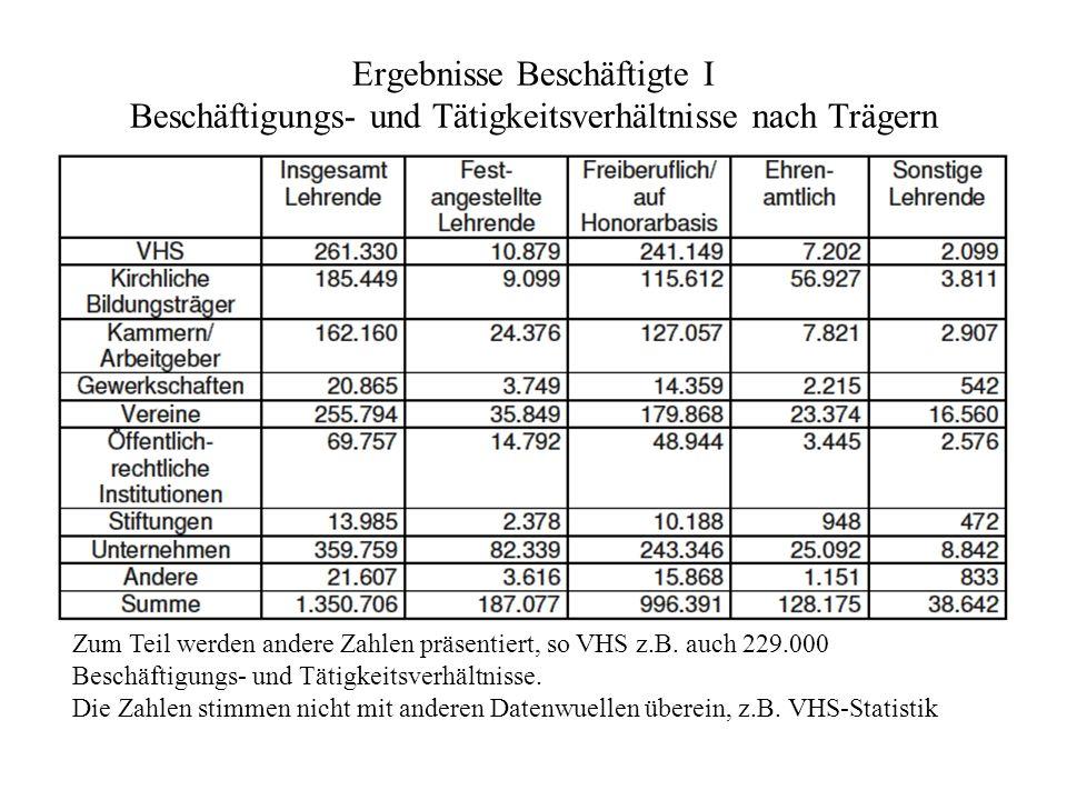 Ergebnisse Beschäftigte II Beschäftigte in der WB Ca.