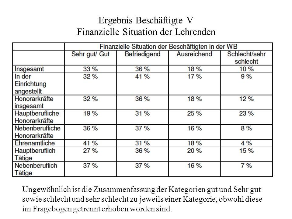 Ergebnis Beschäftigte VI Haushaltseinkommen von Lehrenden und Beschäftigten