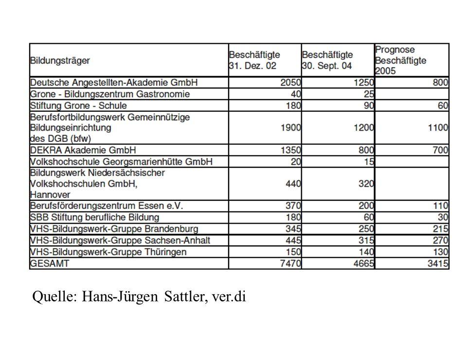 Datengrundlage Berichtssystem Weiterbildung mit allen drei Jahren erscheinenden Berichten (aktueller Bericht: Berichtssystem WB IX, 2006) Der Berufsbildungsbericht, der auch Aussagen zur WB enthält, z.B.