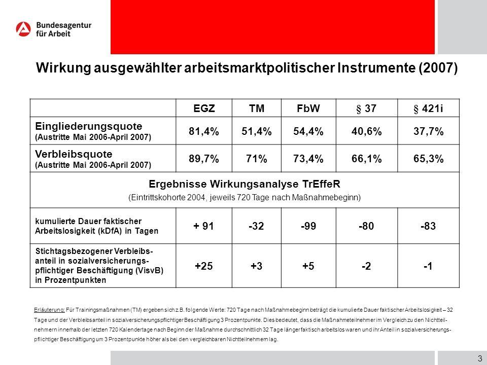 3 Wirkung ausgewählter arbeitsmarktpolitischer Instrumente (2007) EGZTMFbW§ 37§ 421i Eingliederungsquote (Austritte Mai 2006-April 2007) 81,4%51,4%54,4%40,6%37,7% Verbleibsquote (Austritte Mai 2006-April 2007) 89,7%71%73,4%66,1%65,3% Ergebnisse Wirkungsanalyse TrEffeR (Eintrittskohorte 2004, jeweils 720 Tage nach Maßnahmebeginn) kumulierte Dauer faktischer Arbeitslosigkeit (kDfA) in Tagen + 91-32-99-80-83 Stichtagsbezogener Verbleibs- anteil in sozialversicherungs- pflichtiger Beschäftigung (VisvB) in Prozentpunkten +25+3+5-2 Erläuterung: Für Trainingsmaßnahmen (TM) ergeben sich z.B.