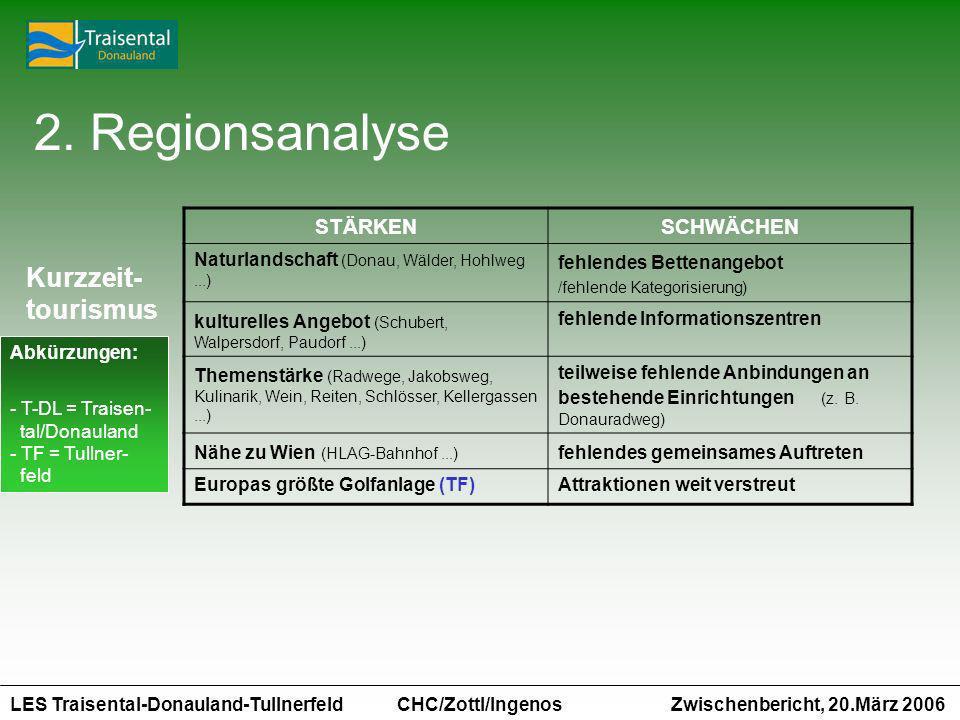 LES Traisental-Donauland-Tullnerfeld Zwischenbericht, 20.März 2006 CHC/Zottl/Ingenos STÄRKENSCHWÄCHEN Naturlandschaft (Donau, Wälder, Hohlweg...) fehl