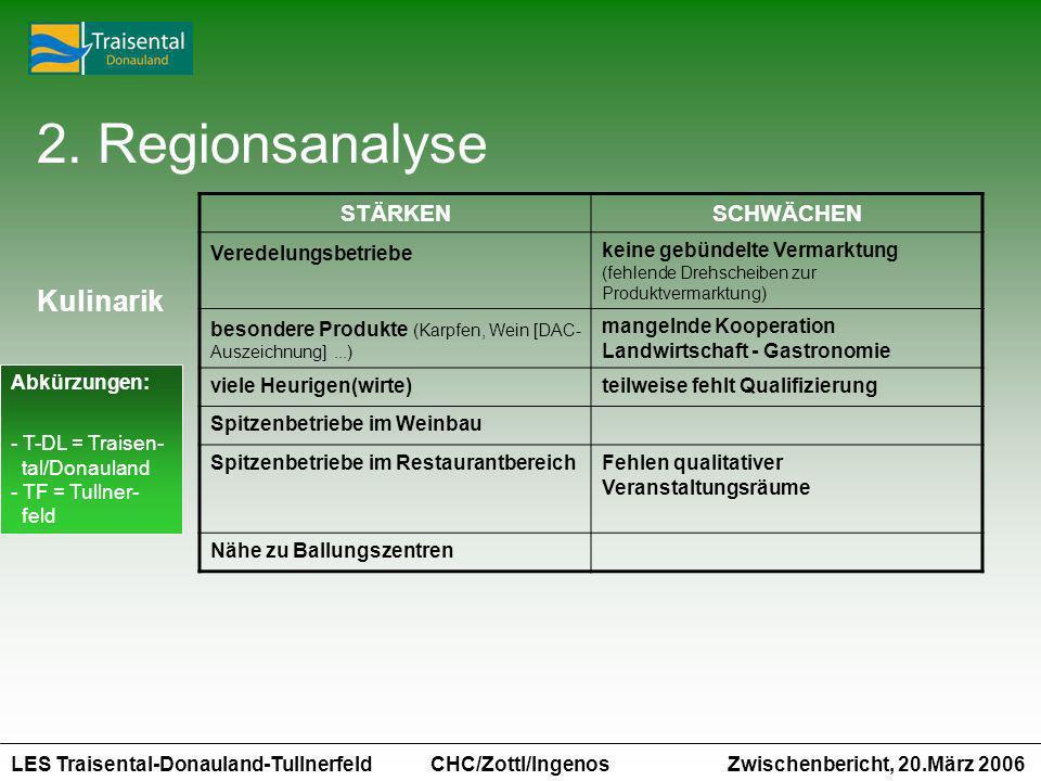 LES Traisental-Donauland-Tullnerfeld Zwischenbericht, 20.März 2006 CHC/Zottl/Ingenos STÄRKENSCHWÄCHEN Veredelungsbetriebe keine gebündelte Vermarktung