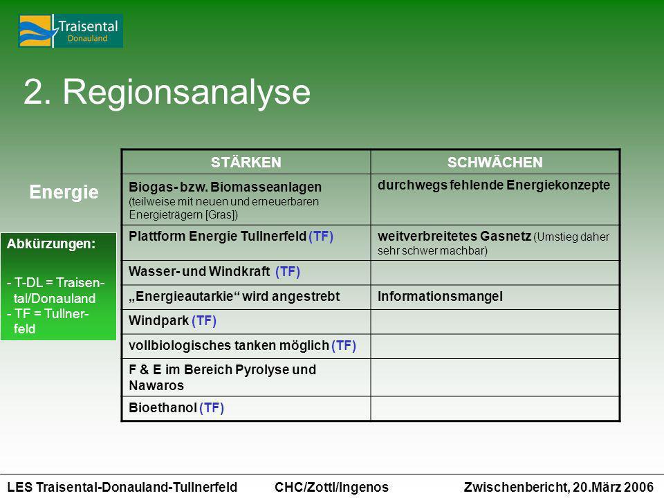 LES Traisental-Donauland-Tullnerfeld Zwischenbericht, 20.März 2006 CHC/Zottl/Ingenos STÄRKENSCHWÄCHEN Biogas- bzw. Biomasseanlagen (teilweise mit neue