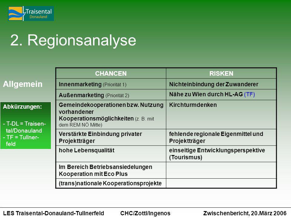 LES Traisental-Donauland-Tullnerfeld Zwischenbericht, 20.März 2006 CHC/Zottl/Ingenos CHANCENRISKEN Innenmarketing (Priorität 1) Nichteinbindung der Zuwanderer Außenmarketing (Priorität 2) Nähe zu Wien durch HL-AG (TF) Gemeindekooperationen bzw.