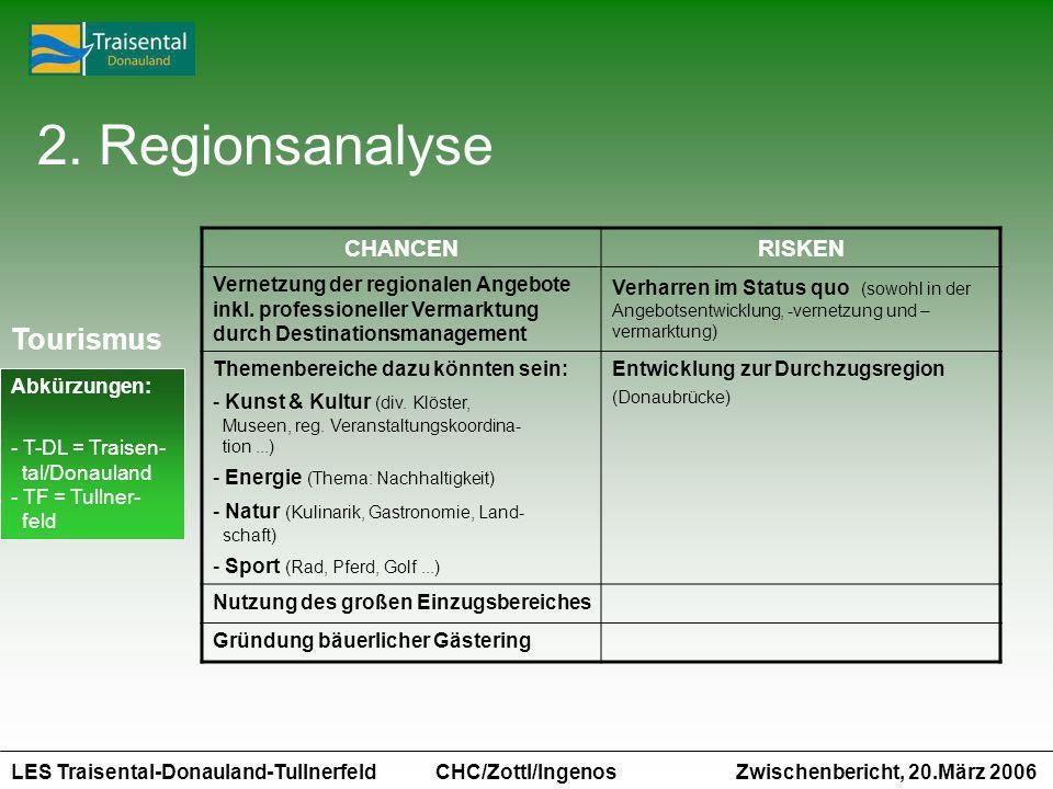LES Traisental-Donauland-Tullnerfeld Zwischenbericht, 20.März 2006 CHC/Zottl/Ingenos CHANCENRISKEN Vernetzung der regionalen Angebote inkl. profession