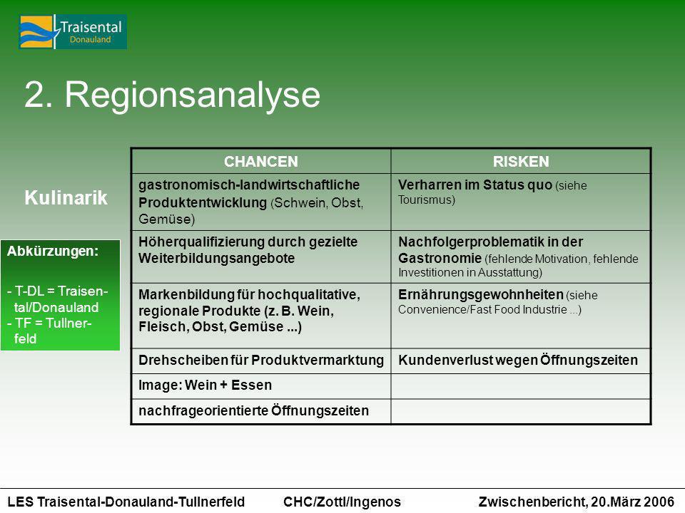 LES Traisental-Donauland-Tullnerfeld Zwischenbericht, 20.März 2006 CHC/Zottl/Ingenos CHANCENRISKEN gastronomisch-landwirtschaftliche Produktentwicklun