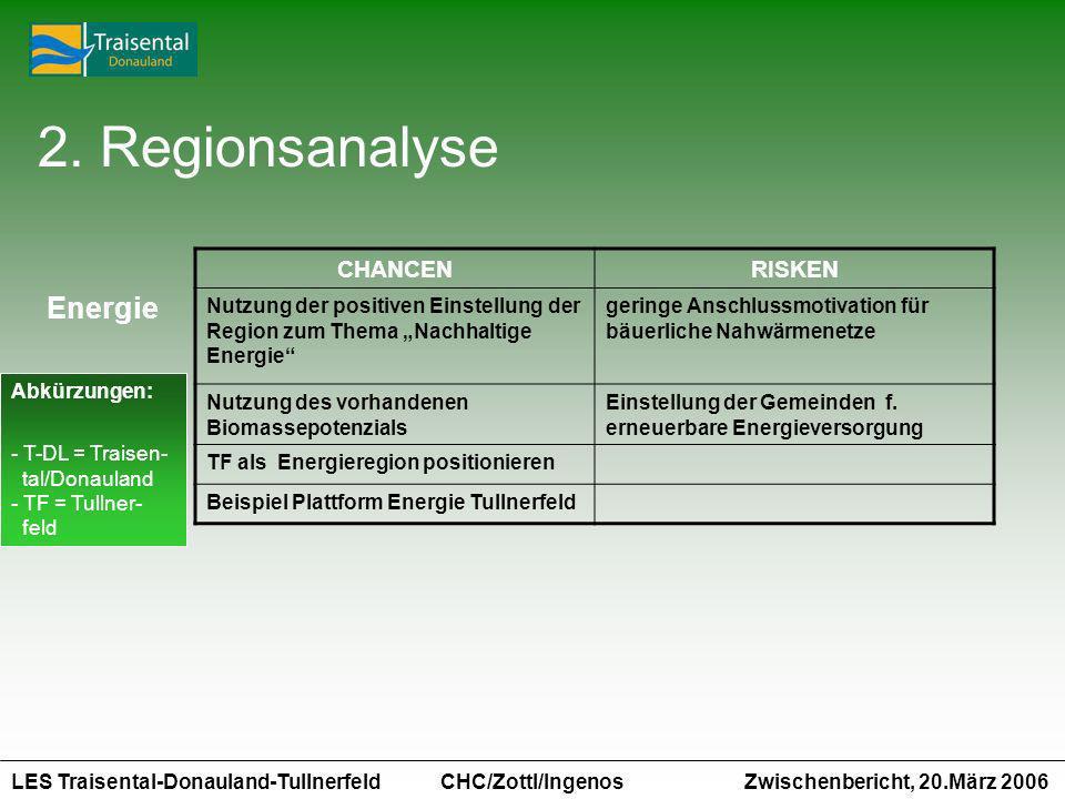 LES Traisental-Donauland-Tullnerfeld Zwischenbericht, 20.März 2006 CHC/Zottl/Ingenos CHANCENRISKEN Nutzung der positiven Einstellung der Region zum Thema Nachhaltige Energie geringe Anschlussmotivation für bäuerliche Nahwärmenetze Nutzung des vorhandenen Biomassepotenzials Einstellung der Gemeinden f.