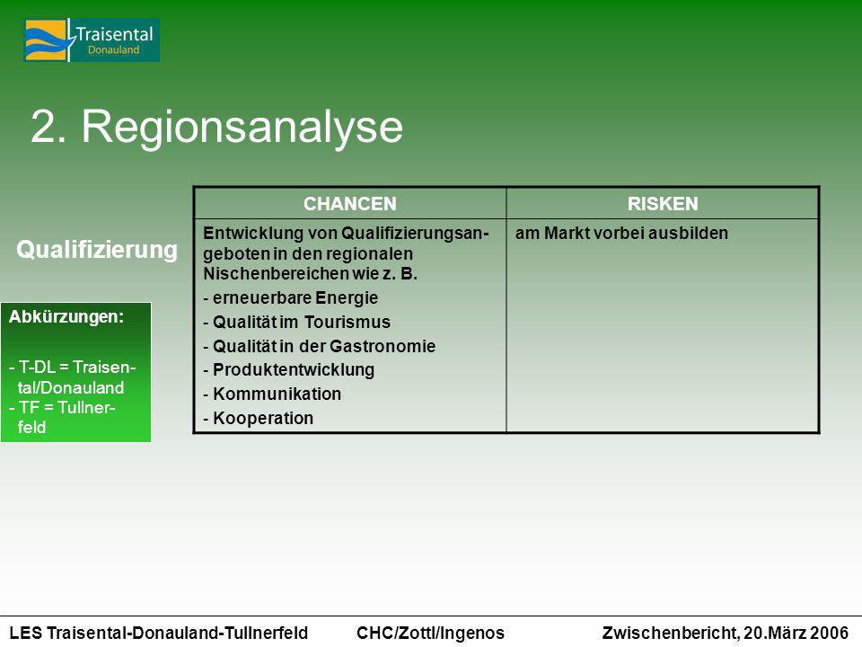 LES Traisental-Donauland-Tullnerfeld Zwischenbericht, 20.März 2006 CHC/Zottl/Ingenos CHANCENRISKEN Entwicklung von Qualifizierungsan- geboten in den regionalen Nischenbereichen wie z.