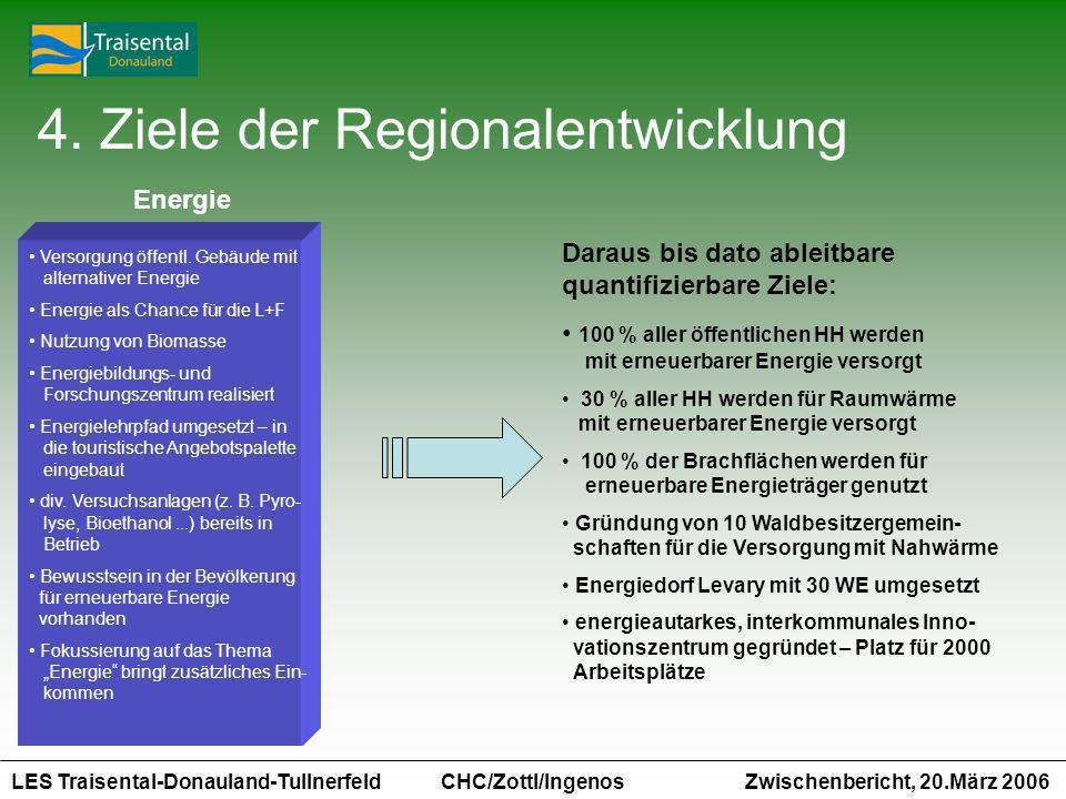 LES Traisental-Donauland-Tullnerfeld Zwischenbericht, 20.März 2006 CHC/Zottl/Ingenos 4. Ziele der Regionalentwicklung Energie Versorgung öffentl. Gebä