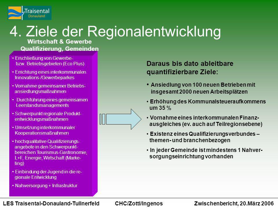 LES Traisental-Donauland-Tullnerfeld Zwischenbericht, 20.März 2006 CHC/Zottl/Ingenos 4. Ziele der Regionalentwicklung Erschließung von Gewerbe- bzw. B