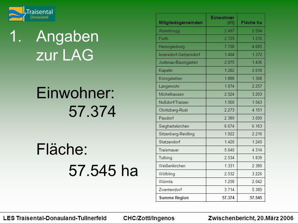 LES Traisental-Donauland-Tullnerfeld Zwischenbericht, 20.März 2006 CHC/Zottl/Ingenos 1.Angaben zur LAG Einwohner: 57.374 Fläche: 57.545 ha Mitgliedsge