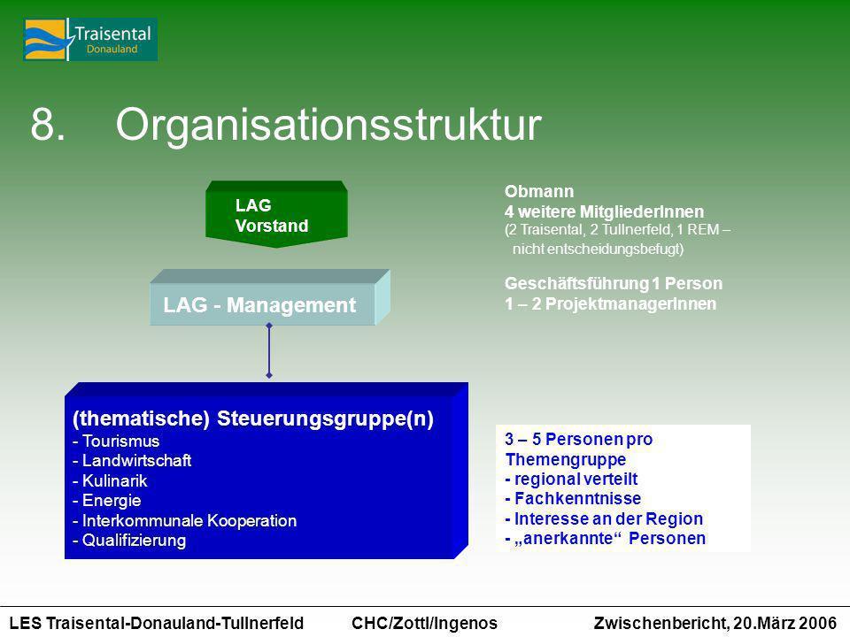 LES Traisental-Donauland-Tullnerfeld Zwischenbericht, 20.März 2006 CHC/Zottl/Ingenos 8.Organisationsstruktur LAG Vorstand Obmann 4 weitere MitgliederI
