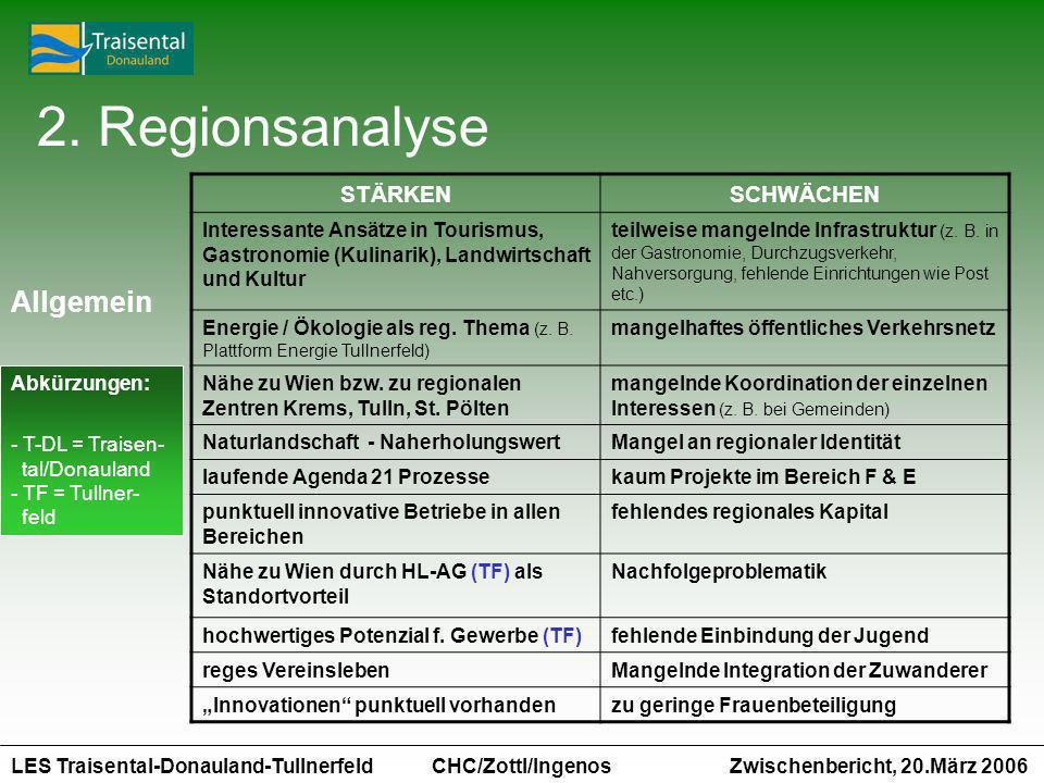 LES Traisental-Donauland-Tullnerfeld Zwischenbericht, 20.März 2006 CHC/Zottl/Ingenos 2. Regionsanalyse STÄRKENSCHWÄCHEN Interessante Ansätze in Touris