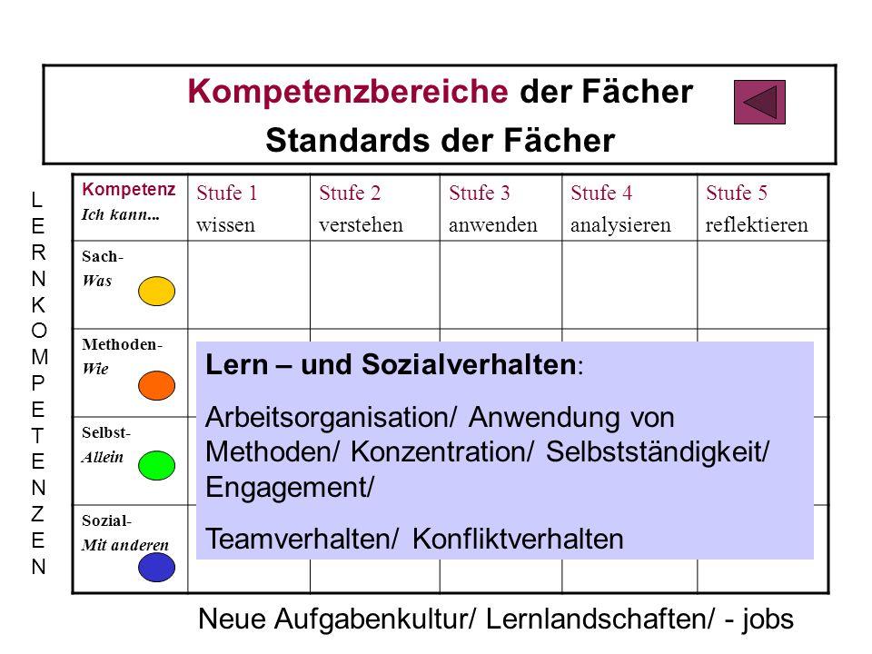 Kompetenzbereiche der Fächer Standards der Fächer Kompetenz Ich kann...