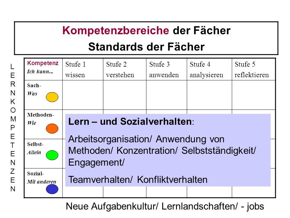 Kompetenzbereiche der Fächer Standards der Fächer Kompetenz Ich kann... Stufe 1 wissen Stufe 2 verstehen Stufe 3 anwenden Stufe 4 analysieren Stufe 5