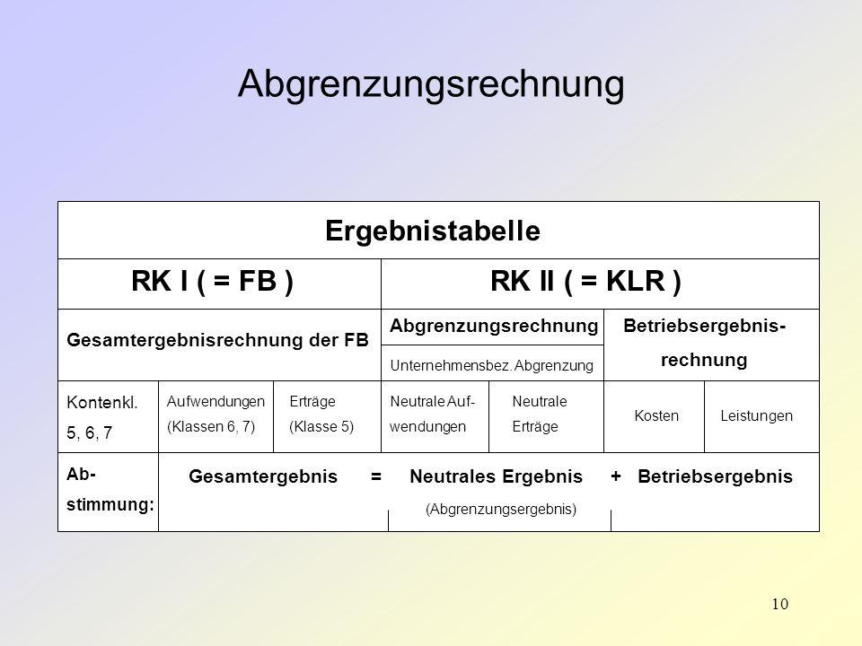 10 Abgrenzungsrechnung Ergebnistabelle RK I ( = FB )RK II ( = KLR ) Gesamtergebnisrechnung der FB Kontenkl. 5, 6, 7 Aufwendungen (Klassen 6, 7) Erträg