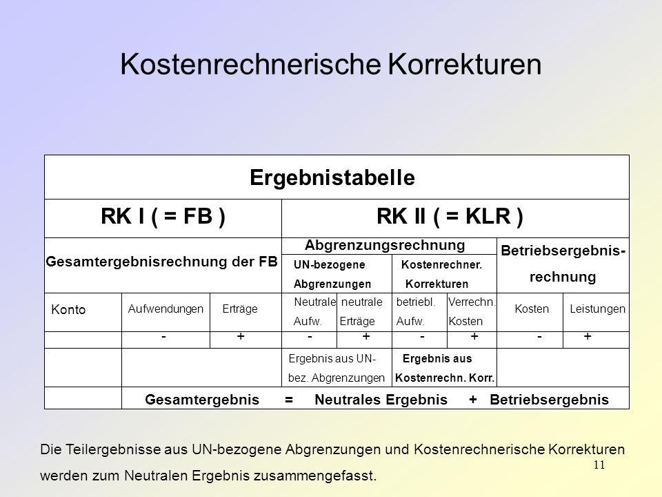 11 Kostenrechnerische Korrekturen Ergebnistabelle RK I ( = FB )RK II ( = KLR ) Gesamtergebnisrechnung der FB Konto AufwendungenErträge Abgrenzungsrech