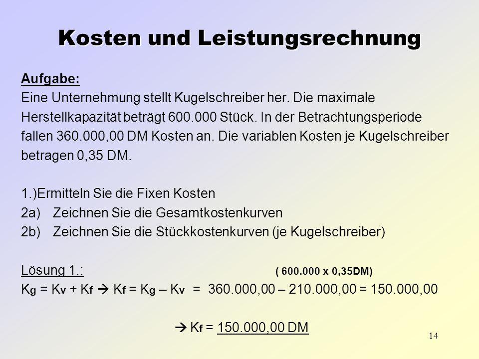 14 Aufgabe: Eine Unternehmung stellt Kugelschreiber her. Die maximale Herstellkapazität beträgt 600.000 Stück. In der Betrachtungsperiode fallen 360.0