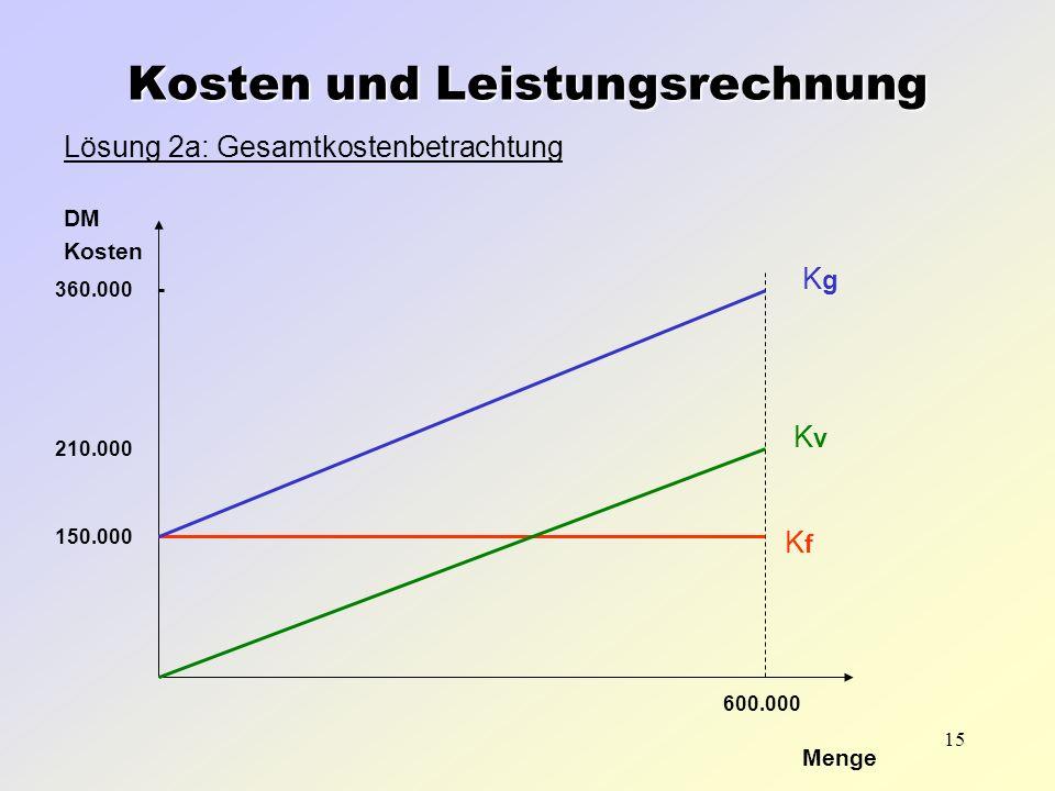 15 Lösung 2a: Gesamtkostenbetrachtung DM Kosten Menge Kosten und Leistungsrechnung 150.000 600.000 360.000 - 210.000 KgKg KvKv KfKf
