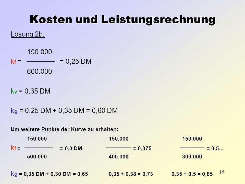 16 Lösung 2b: 150.000 k f = = 0,25 DM 600.000 k v = 0,35 DM k g = 0,25 DM + 0,35 DM = 0,60 DM Um weitere Punkte der Kurve zu erhalten: 150.000150.0001