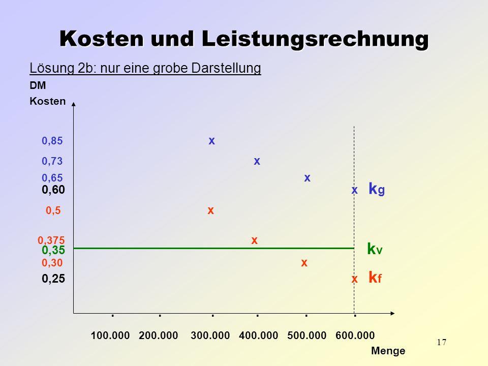 17 Lösung 2b: nur eine grobe Darstellung DM Kosten Menge Kosten und Leistungsrechnung 0,35 kvkv 0,60 x k g 0,25 x k f 0,85 x...... 100.000 200.000 300
