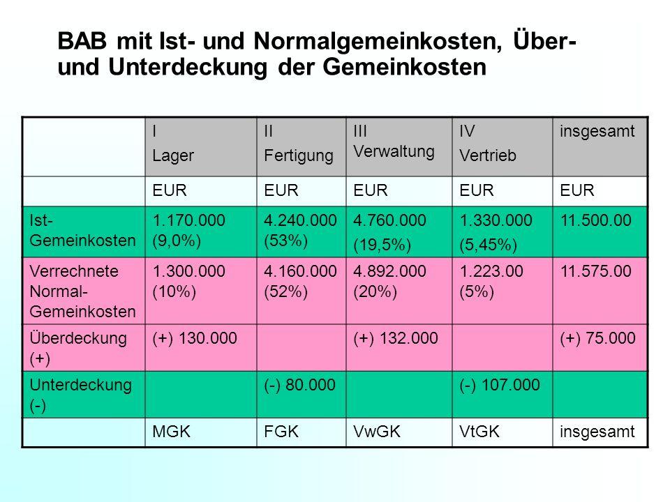 BAB mit Ist- und Normalgemeinkosten, Über- und Unterdeckung der Gemeinkosten I Lager II Fertigung III Verwaltung IV Vertrieb insgesamt EUR Ist- Gemein