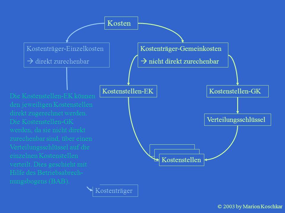 © 2003 by Marion Koschkar Kostenstellen Kosten Kostenträger-Einzelkosten direkt zurechenbar Kostenträger-Gemeinkosten nicht direkt zurechenbar Kostens