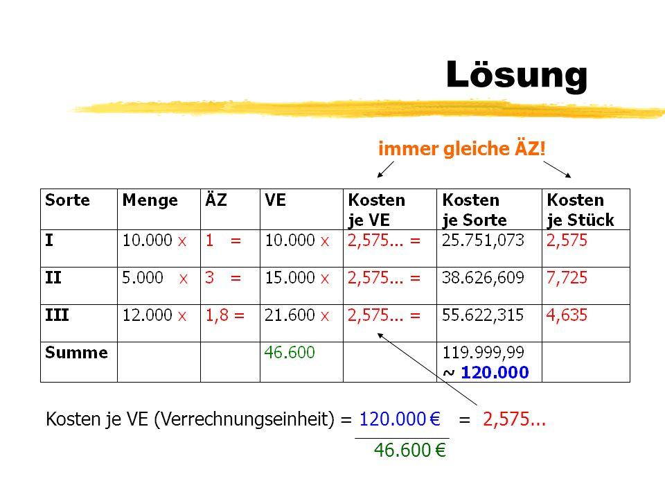 Lösung Kosten je VE (Verrechnungseinheit) = 120.000 = 2,575... 46.600 immer gleiche ÄZ!