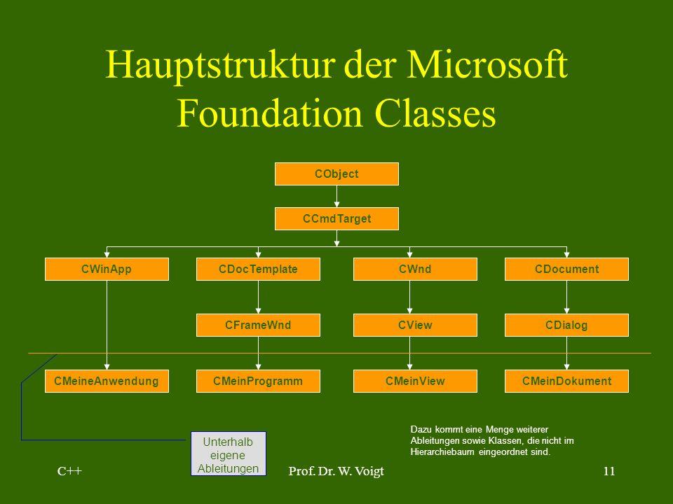 C++Prof. Dr. W. Voigt10 Vorgehensmodell: Programmieren in hoher Qualität Programmieren in C Keine Objektorientierung Objektorientiertes Programmieren