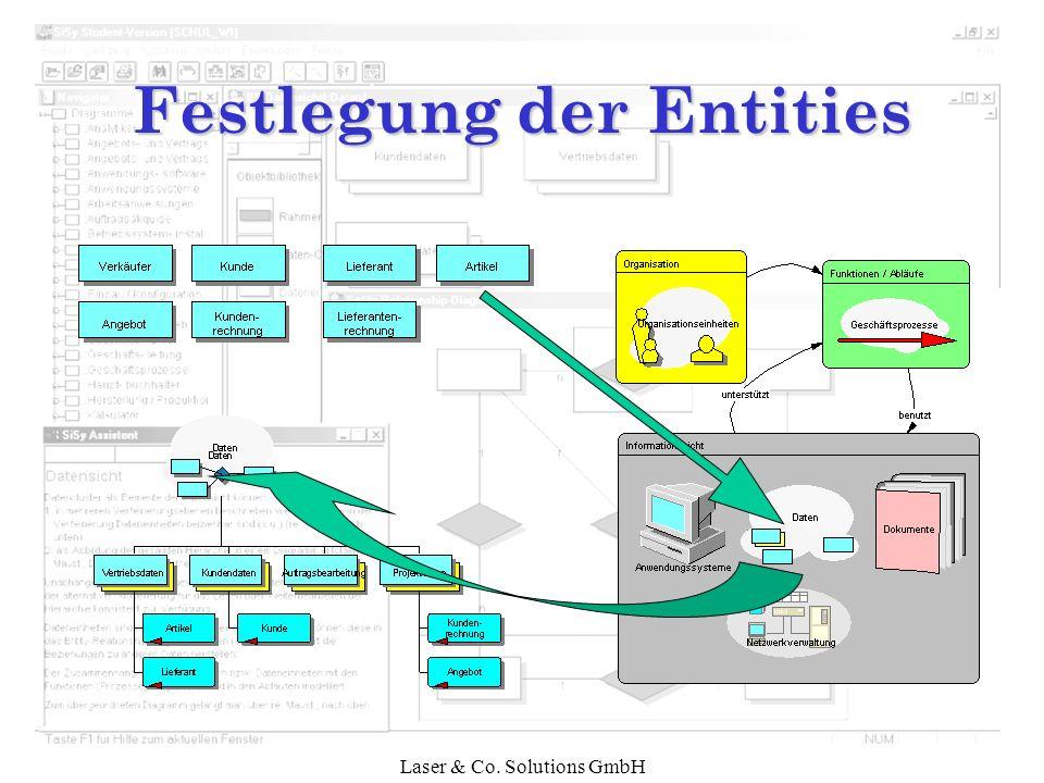 Laser & Co. Solutions GmbH Festlegung der Entities