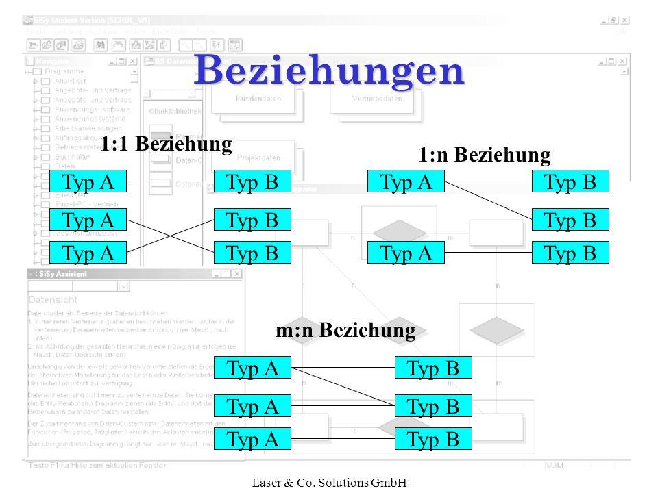 Laser & Co. Solutions GmbH Beziehungen Typ A Typ B 1:1 Beziehung Typ A Typ B 1:n Beziehung Typ B Typ A m:n Beziehung