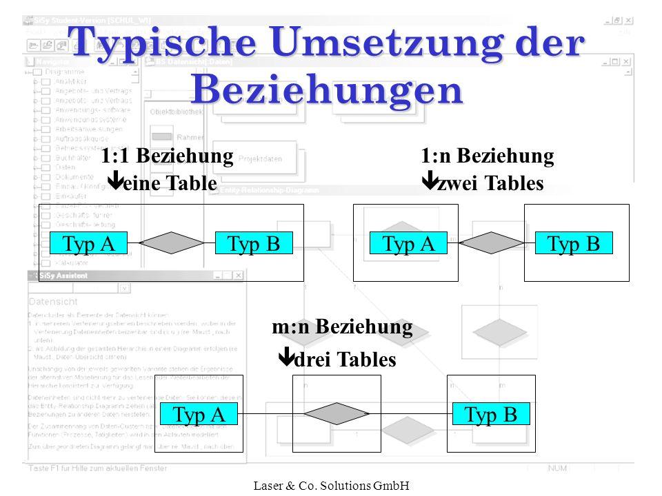Laser & Co. Solutions GmbH Typische Umsetzung der Beziehungen Typ ATyp B 1:1 Beziehung ê eine Table Typ BTyp A m:n Beziehung ê drei Tables Typ ATyp B