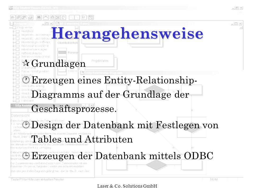 Laser & Co. Solutions GmbH Herangehensweise ¶Grundlagen ·Erzeugen eines Entity-Relationship- Diagramms auf der Grundlage der Geschäftsprozesse. ¸Desig