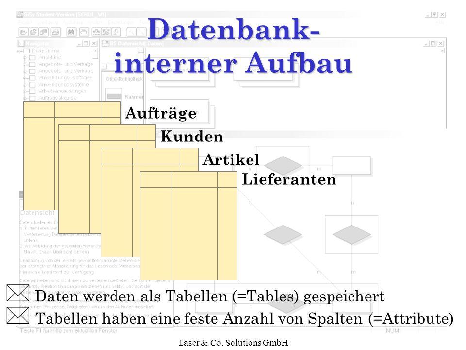 Laser & Co. Solutions GmbH Daten werden als Tabellen (=Tables) gespeichert * Tabellen haben eine feste Anzahl von Spalten (=Attribute) Aufträge Kunden