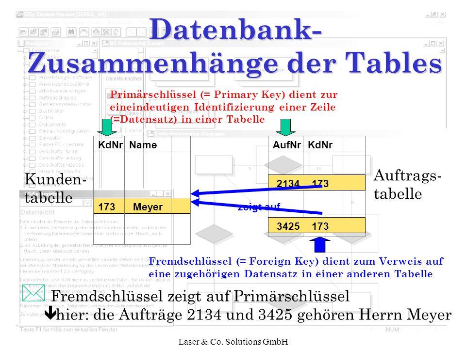 Laser & Co. Solutions GmbH Datenbank- Zusammenhänge der Tables Kunden- tabelle Auftrags- tabelle AufNrKdNr 1733425 1732134 Primärschlüssel (= Primary