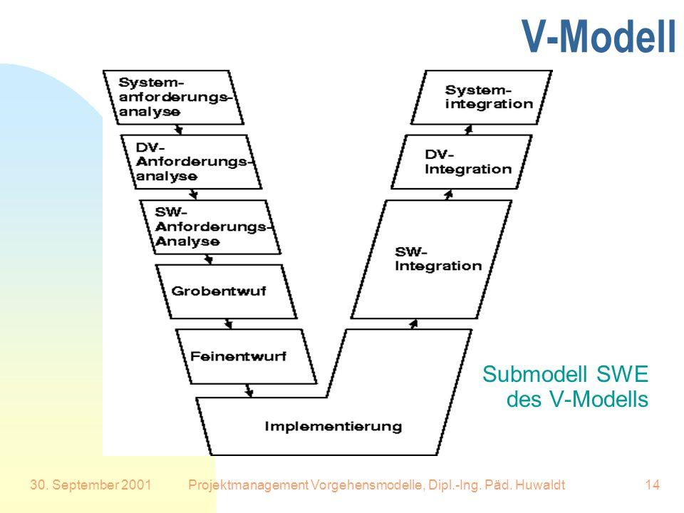 30. September 2001Projektmanagement Vorgehensmodelle, Dipl.-Ing. Päd. Huwaldt14 V-Modell Submodell SWE des V-Modells