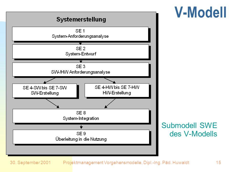 30. September 2001Projektmanagement Vorgehensmodelle, Dipl.-Ing. Päd. Huwaldt15 V-Modell Submodell SWE des V-Modells