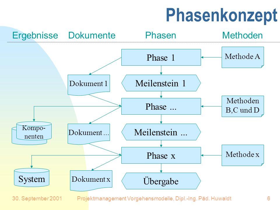 30. September 2001Projektmanagement Vorgehensmodelle, Dipl.-Ing. Päd. Huwaldt6 Phasenkonzept Phase 1 Meilenstein 1 Phase... Meilenstein... Phase x Übe