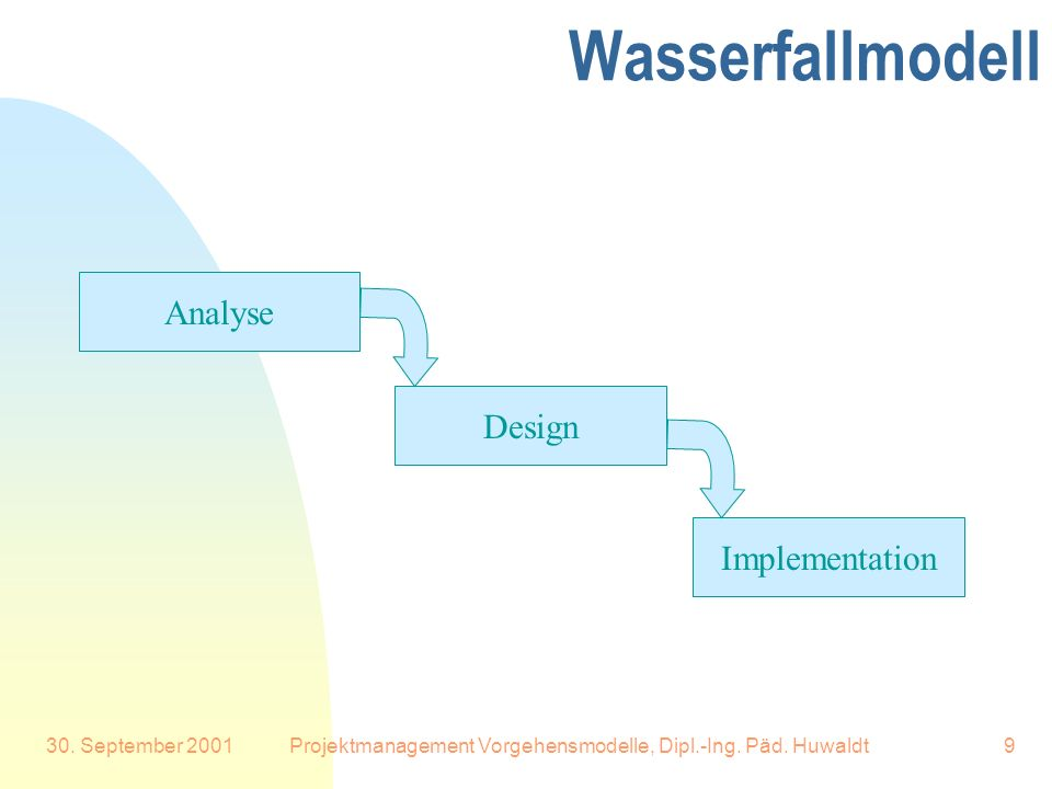 30. September 2001Projektmanagement Vorgehensmodelle, Dipl.-Ing. Päd. Huwaldt9 Wasserfallmodell Analyse Design Implementation