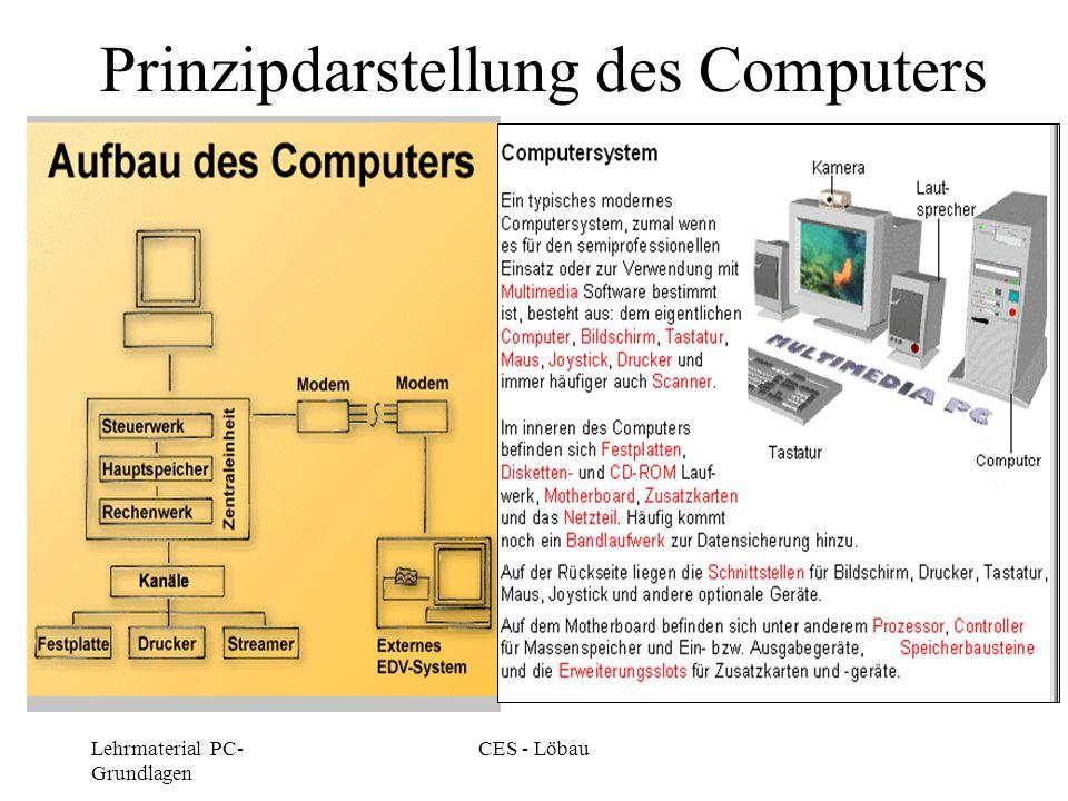 Lehrmaterial PC- Grundlagen CES - Löbau Prinzipdarstellung des Computers