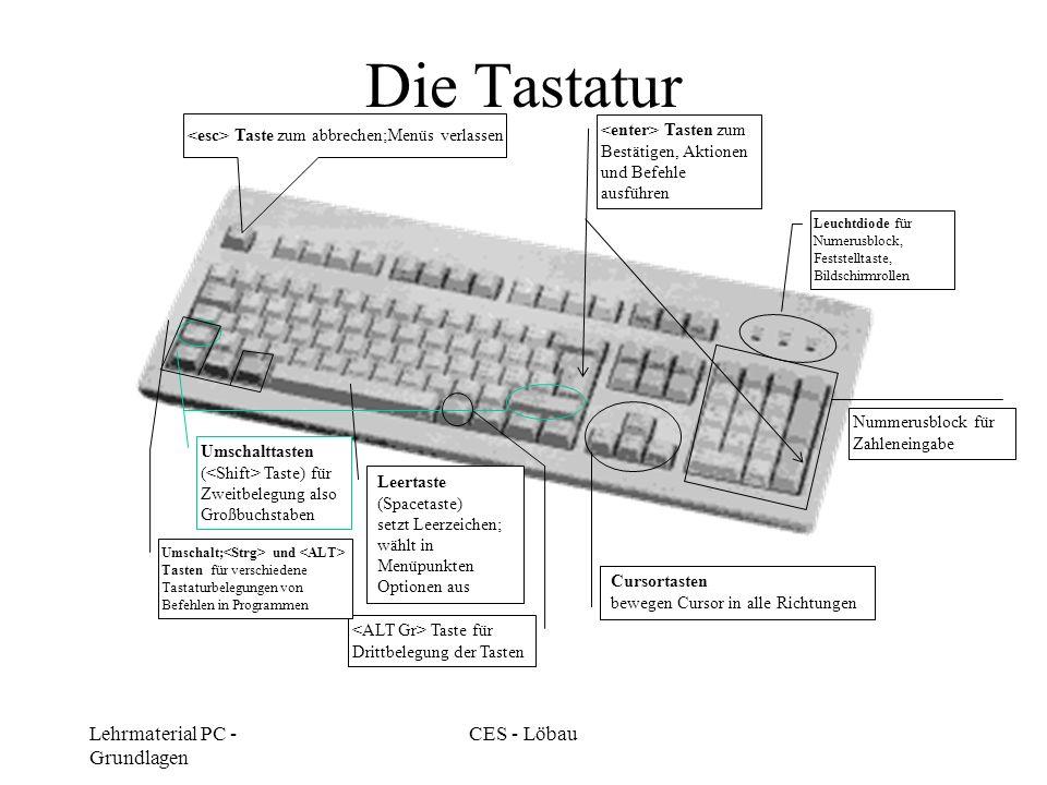 Lehrmaterial PC - Grundlagen CES - Löbau Die Tastatur Leertaste (Spacetaste) setzt Leerzeichen; wählt in Menüpunkten Optionen aus Cursortasten bewegen