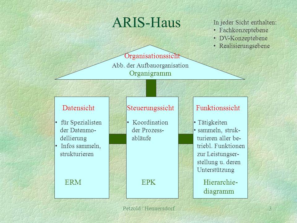 Petzold / Hennersdorf3 ARIS-Haus Organisationssicht Abb. der Aufbauorganisation Organigramm DatensichtSteuerungssichtFunktionssicht für Spezialisten d