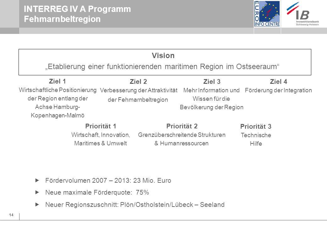 14 INTERREG IV A Programm Fehmarnbeltregion Fördervolumen 2007 – 2013: 23 Mio. Euro Neue maximale Förderquote: 75% Neuer Regionszuschnitt: Plön/Osthol
