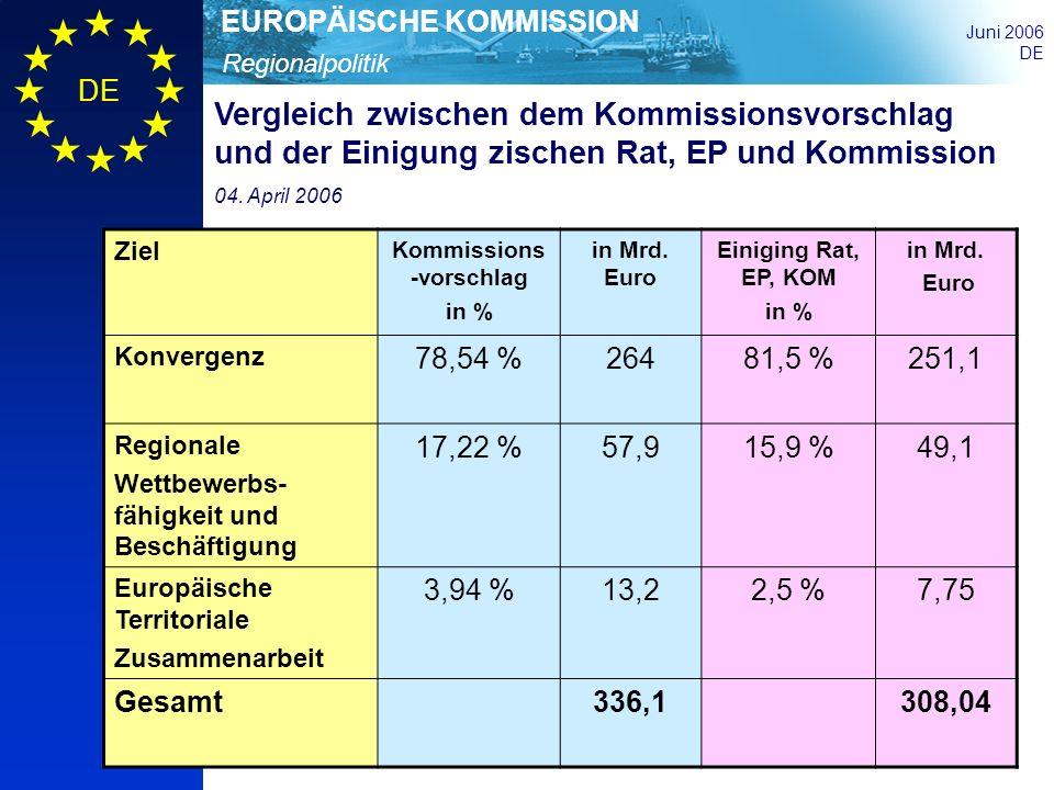 Regionalpolitik EUROPÄISCHE KOMMISSION Juni 2006 DE Vergleich zwischen dem Kommissionsvorschlag und der Einigung zischen Rat, EP und Kommission 04. Ap