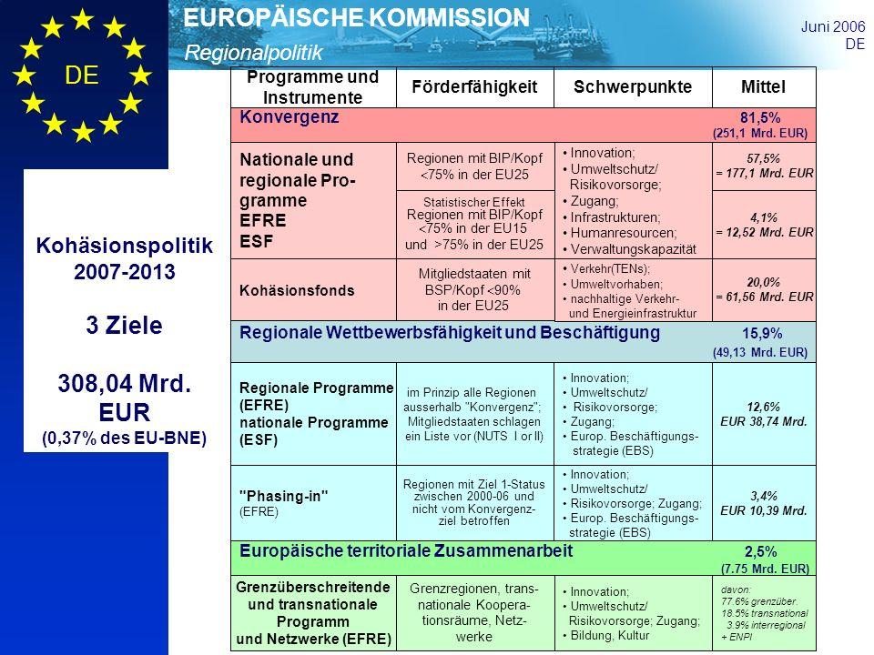 Regionalpolitik EUROPÄISCHE KOMMISSION Juni 2006 DE Kohäsionspolitik 2007-2013 3 Ziele 308,04 Mrd. EUR (0,37% des EU-BNE) Konvergenz 81,5% (251,1 Mrd.